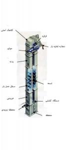 انواع آسانسور و طبقه بندی آنها -