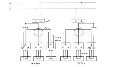 دستورالعمل کابل کشی شبکههای زمینی - تراول کابل
