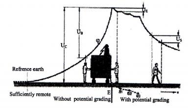 زمین کردن تاسیسات الکتریکی -