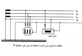 دستورالعمل اجرای سیستم زمیه در ساختمان ها -